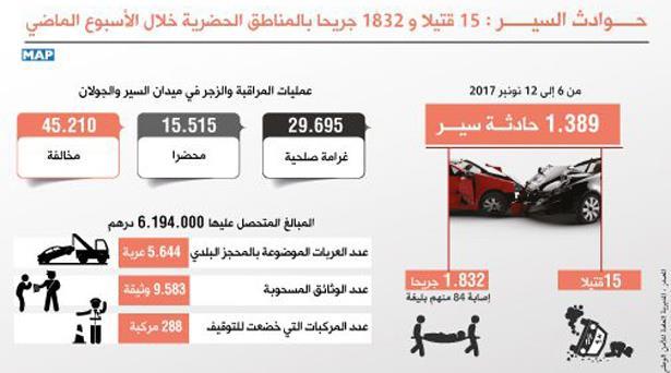 45 ألف و210 مخالفة أحيل منها 15515 محضرا على النيابة العامة خلال الأسبوع