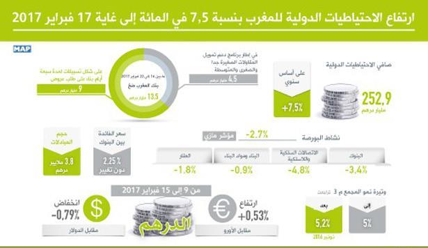 بنك المغرب : ارتفاع الاحتياطيات الدولية للمغرب