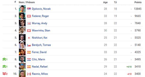 Classement ATP : Nadal gagne une place après sa victoire à Hambourg