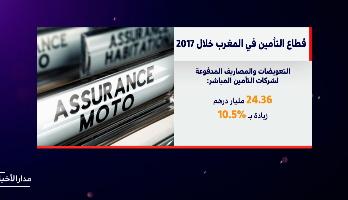 شاشة تفاعلية..وضع قطاع التأمين بالمغرب