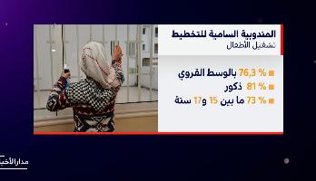 المغرب .. أرقام مخيفة حول ظاهرة تشغيل الأطفال