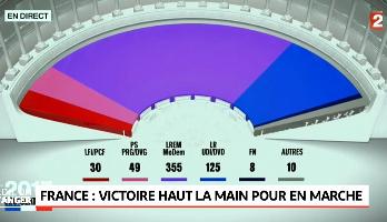 France: Le mouvement politique d'Emmanuel Macron remporte une majorité écrasante à l'Assemblée nationale