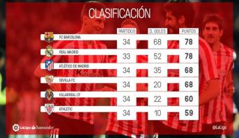برنامج الجولة الخامسة والثلاثين من الدوري الإسباني لكرة القدم