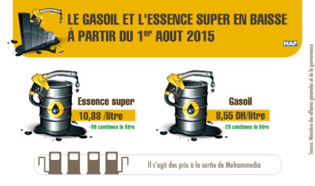 Prix des carburants: baisse des prix de l'essence super et du gasoil