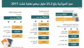 الخزينة العامة للمملكة : عجز الميزانية بلغ 25,2 مليار درهم نهاية غشت 2017