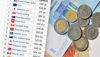 أسعار صرف العملات الأجنبية مقابل الدرهم الجمعة 20 يوليوز
