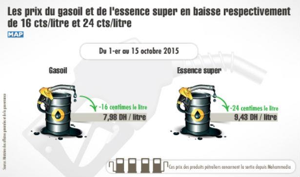 actualit carburants baisse du prix du gasoil et de l. Black Bedroom Furniture Sets. Home Design Ideas