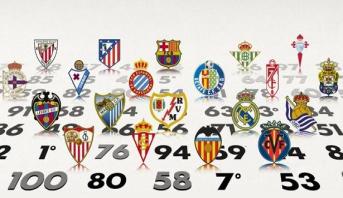 """القيمة المالية للاعبي برشلونة وريال مدريد تساوى قيمة بقية لاعبي أندية """"الليغا"""""""