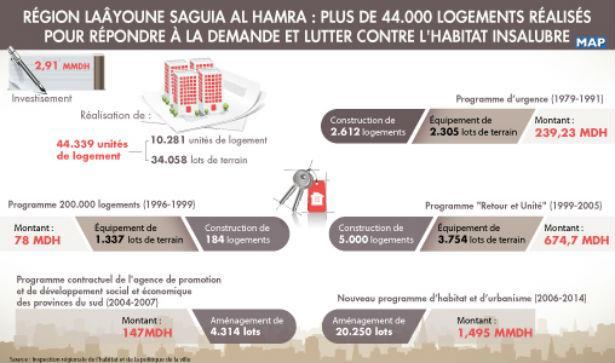 Région Laâyoune Saguia Al Hamra : plus de 44.000 logements réalisés pour répondre à la demande et lutter contre l'habitat insalubre