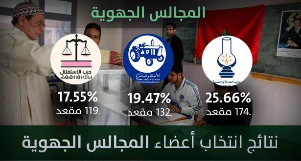 نتائج مؤقتة لانتخاب أعضاء المجالس الجهوية على الصعيد الوطني