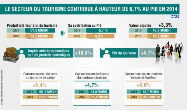 Maroc: le tourisme représente 6.7 % du PIB en 2014
