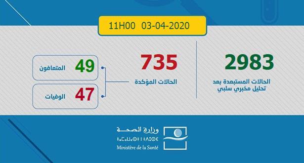 ارتفاع عدد حالات الشفاء من فيروس كورونا بالمغرب إلى 49 حالة