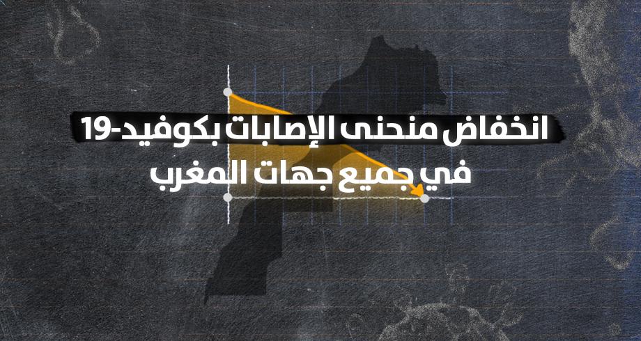 مؤشرات إيجابية وانخفاض منحنى حالات #كوفيد19 بالمغرب