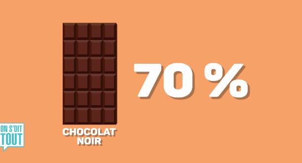 L'aliment du jour : Le chocolat