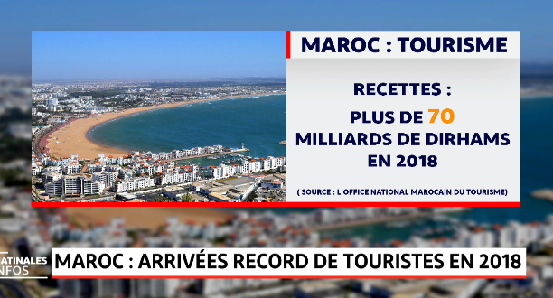 Maroc.. Arrivées record de touristes en 2018