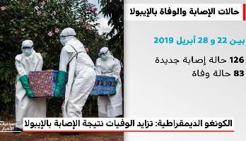 تزايد عدد الوفيات نتيجة الإصابة بالإيبولا في الكونغو الديمقراطية