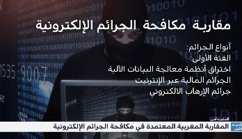 """""""زووم المغرب"""" .. المقاربة المغربية في مكافحة الجرائم الإلكترونية"""