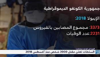 الإيبولا في الكونغو الديمقراطية .. وفاة أكثر من 2000 شخص منذ غشت 2018