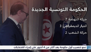 """""""زووم"""" .. تفاصيل الحكومة التونسية الجديدة"""