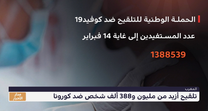 المغرب .. تلقيح أزيد من مليون و388 ألف شخص ضد كورونا