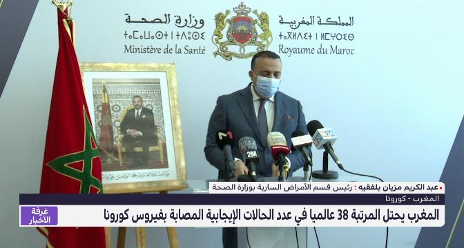 المغرب يحتل المرتبة 38 عالميا في عدد الحالات الإيجابية المصابة بكورونا