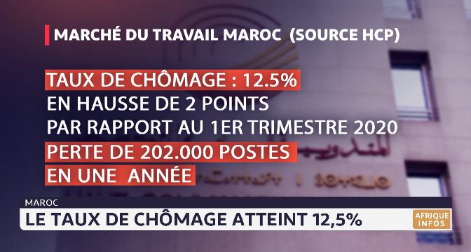 Maroc: le taux de chômage atteint 12.5%