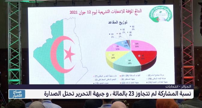 الانتخابات الجزائرية .. نسبة المشاركة لم تتجاوز 23 بالمائة، و جبهة التحرير تحتل الصدارة