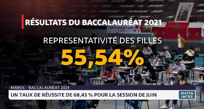 Baccalauréat: un taux de réussite de 68,43% pour la session de juin