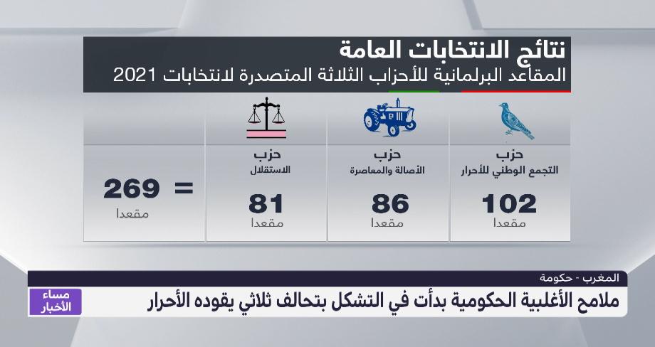 ملامح الأغلبية الحكومية بدأت تتضح بتحالف ثلاثي يقوده حزب الأحرار