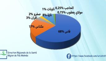إقليما مولاي يعقوب و إفران خاليان من وباء كوفيد 19
