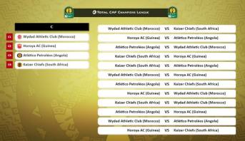 مواعيد مباريات دور المجموعات لدوري أبطال افريقيا