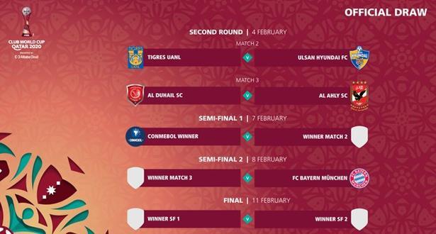 قرعة كأس العالم للأندية تسفر عن مواجهة عربية