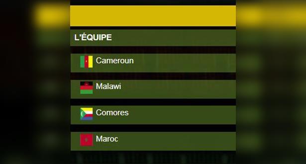 """بعد فوز """"الأسود"""" .. ترتيب مجموعة المغرب"""