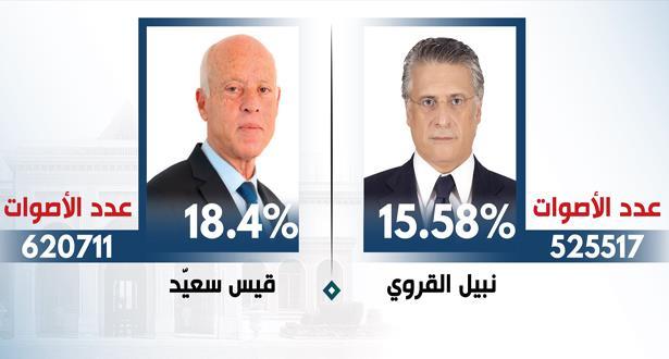 رسميا .. قيس سعيّد ونبيل القروي إلى الدور الثاني من رئاسيات تونس