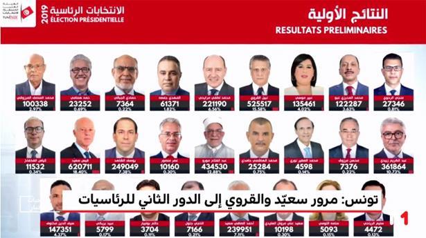 """مراسل ميدي1تيفي في تونس : """"زلزال سياسي"""" والمسار الديموقراطي يكتسح الرئاسيات"""