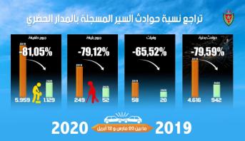 بالأرقام.. تراجع كبير في مؤشرات حوادث السير بالمناطق الحضرية بالمغرب