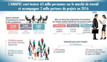 Emploi: L'ANAPEC veut insérer 65 mille personnes dans la vie active