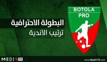 ترتيب أندية البطولة الوطنية بعد إجراء مؤجل الدورة الـ 21 بين اتحاد طنجة ونهضة بركان