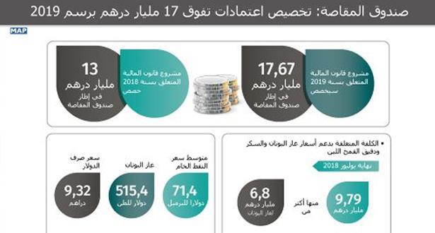 صندوق المقاصة: تخصيص اعتمادات تفوق 17 مليار درهم برسم 2019