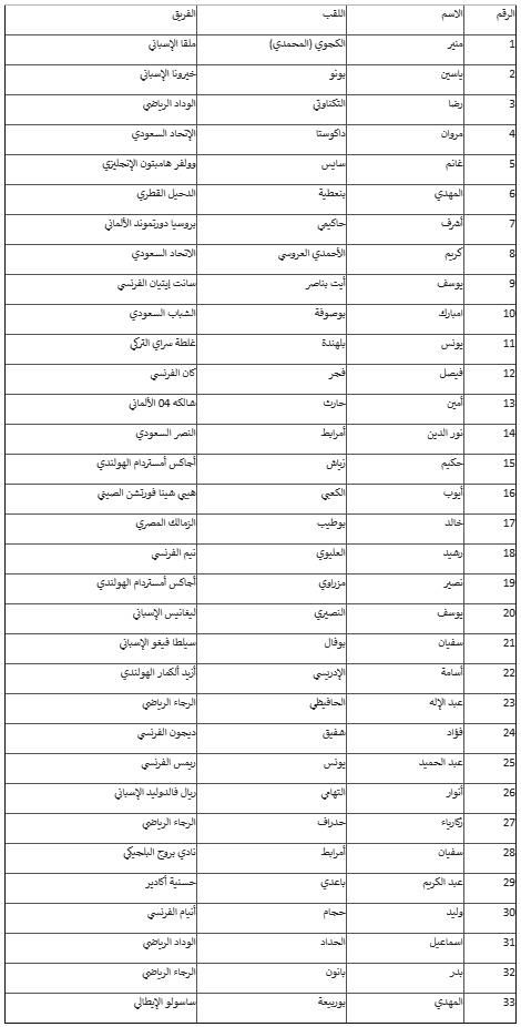 مميزة أسماء تجارية رنانة