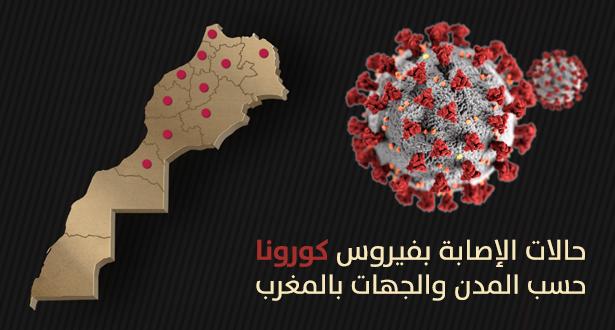 توزيع عدد الإصابات بالمغرب حسب الجهات إلى غاية الخميس 02 أبريل