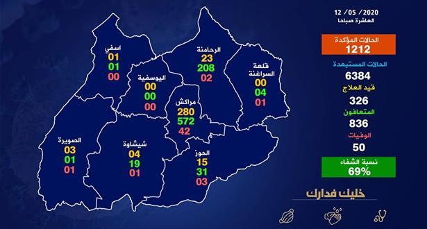 تفاصيل الوضعية الوبائية بأقاليم جهة مراكش أسفي وفق آخر حصيلة