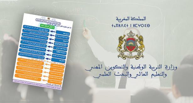 """وزارة التربية الوطنية تبسط مقترحاتها التفصيلية لحل مشاكل """"الأساتذة المتعاقدين"""""""