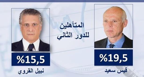 """تونس .. قيس سعيد ونبيل القروي """"المسجون"""" في الدور الثاني"""