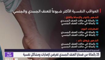 المندوبية السامية للتخطيط: 25 % من ضحايا العنف الجسدي تعرضن لإصابات ومشاكل نفسية