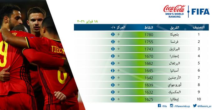 المنتخب المغربي يرتقي مركزين في تصنيف الفيفا