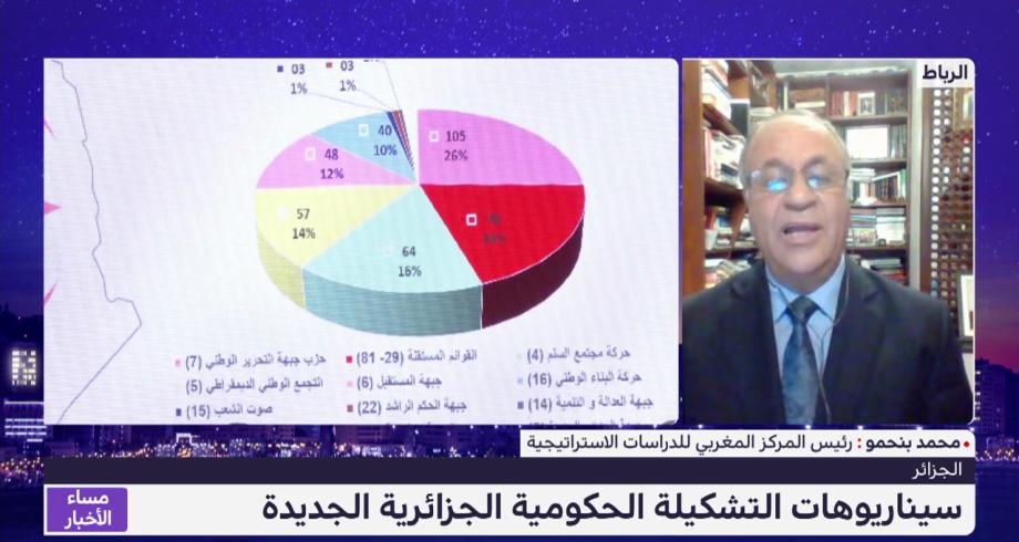 تحليل.. سيناريوهات التشكيلة الحكومية الجزائرية الجديدة