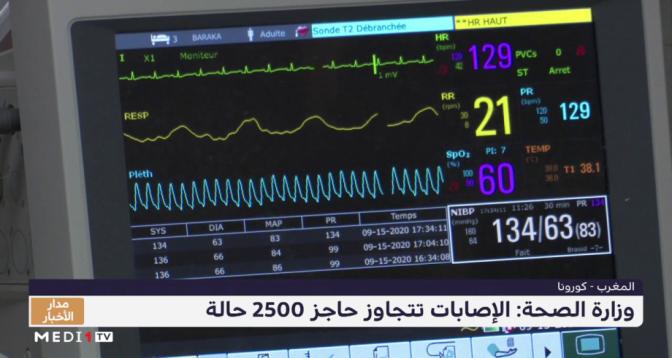 وزارة الصحة المغربية: الإصابات بكورونا تتجاوز حاجز 2500 حالة