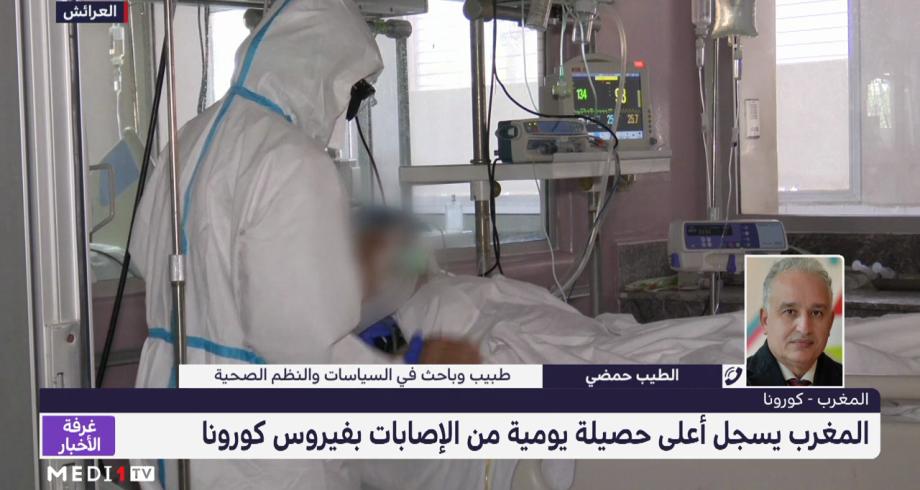 المغرب يسجل أعلى حصيلة يومية من الإصابات بفيروس كورونا
