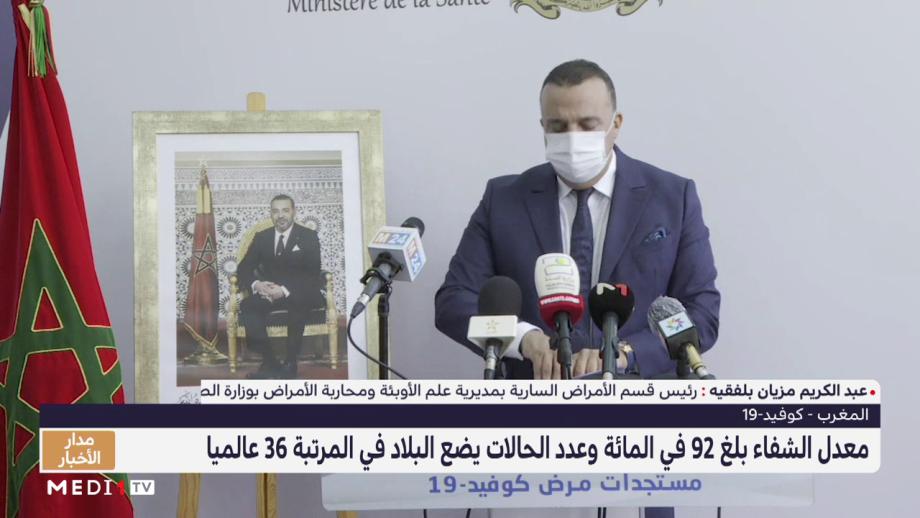 وزارة الصحة: معدل الشفاء بلغ 92 في المائة وعدد الحالات يضع المغرب في المرتبة 36 عالميا